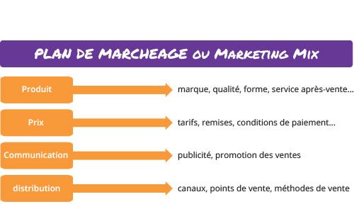 Schéma d'un plan de marchéage classique, produit, prix, communication, distribution